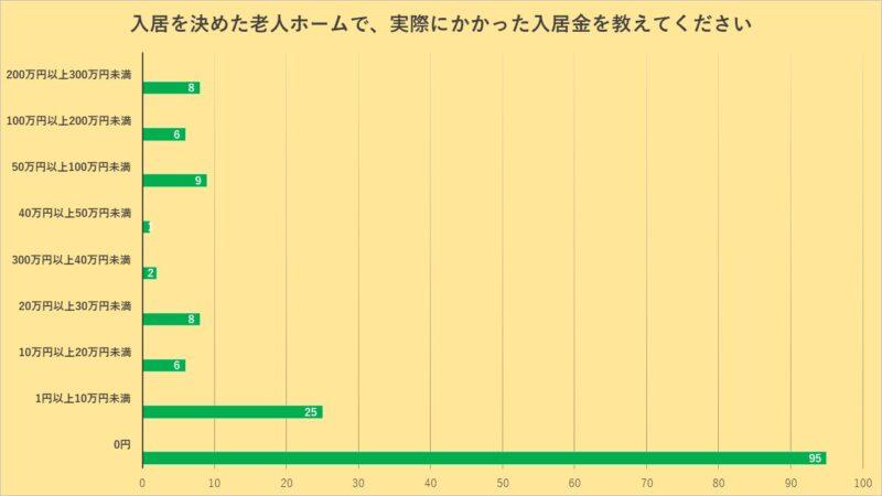 老人ホームの費用に関するアンケート-実際にかかった入居金のグラフ