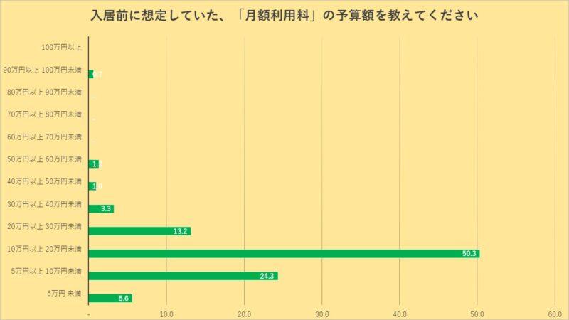 老人ホームの費用に関するアンケート-月額利用料予算のグラフ