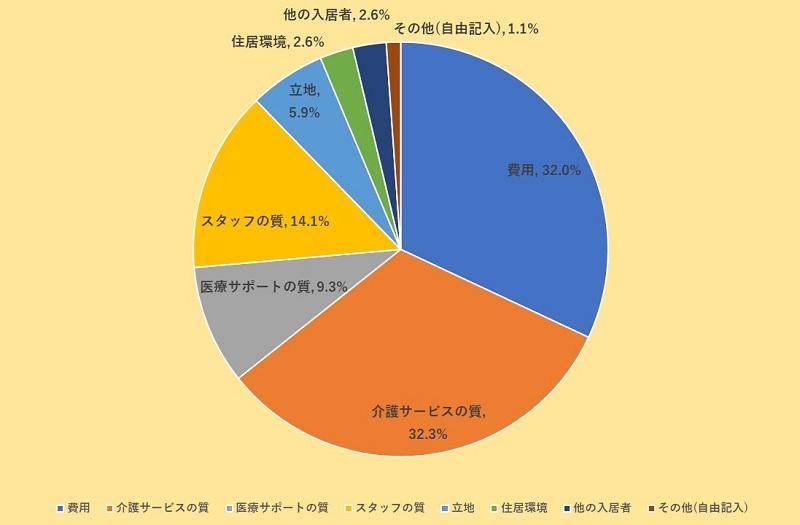 アンケート調査-老人ホームで重要視すべきだったポイントのグラフ