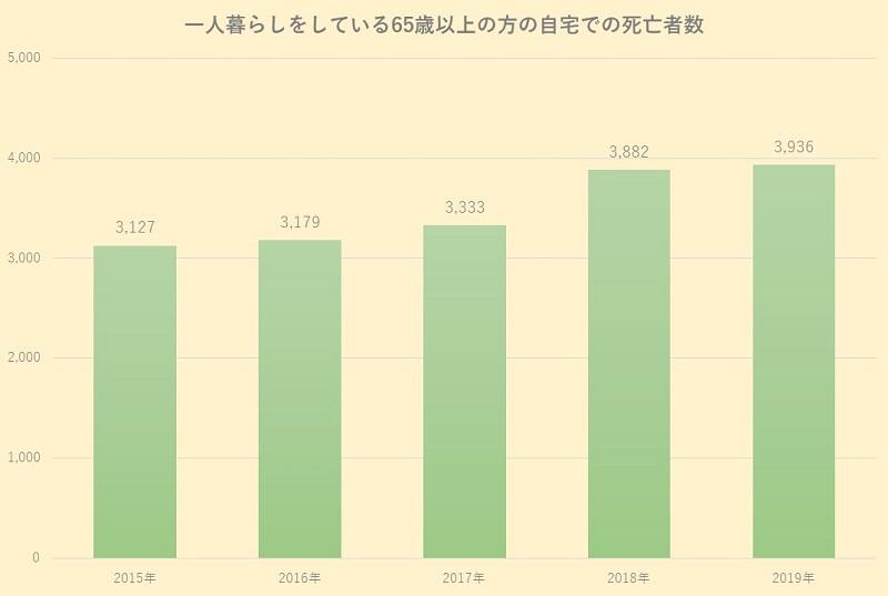 孤独死 対策-一人暮らしをしている65歳以上の自宅での死亡者数のグラフ